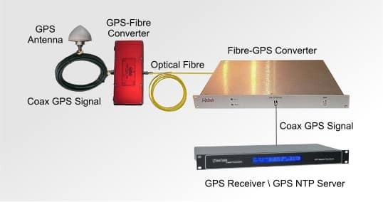 GPS Over Optical Fiber Link