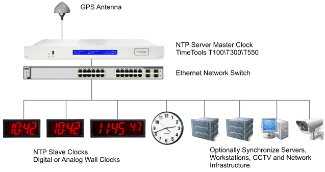 GPS master time clock system synchronizing wall clocks, CCTV cameras, servers and workstations.
