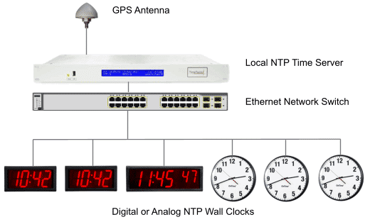 IP clocks synchronizing to a local GPS NTP server.
