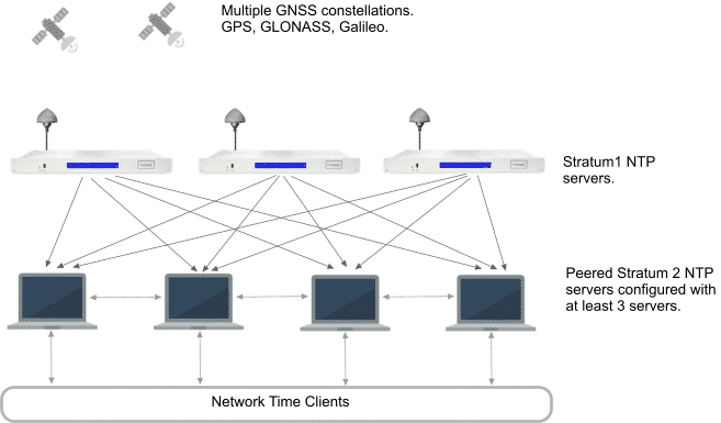 Best practice NTP synchronization hierarchy with redundant stratum 1 servers and peered stratum 2 servers.