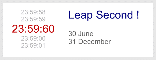 An extra leap second is periodically inserted on 30 June or 31 December.