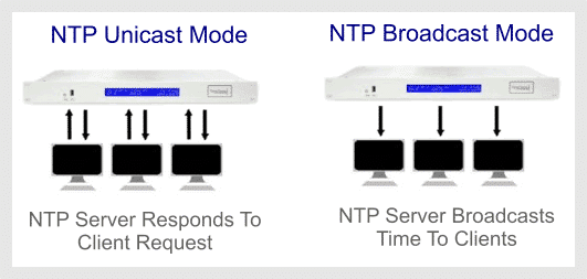 Unicast and Broadcast modes of operation to transfer time to clients.