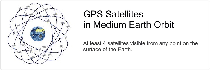 A constellation of GPS satellites in Medium Earth Orbit.